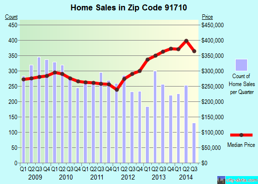 Zip code 91710 (CHINO, California) real estate house value trends
