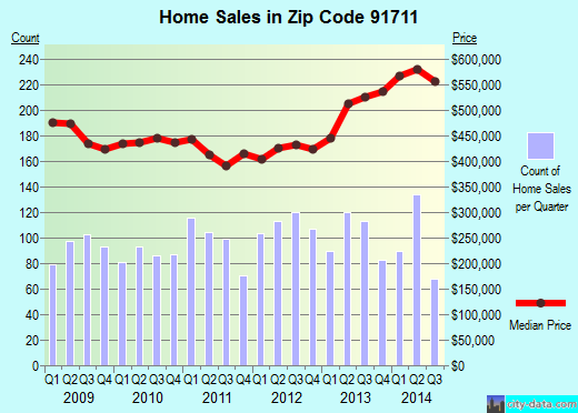 Zip code 91711 (Claremont, CA) real estate house value trends