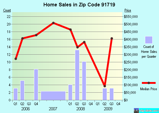 Zip code 91719 (Corona, California) real estate house value trends