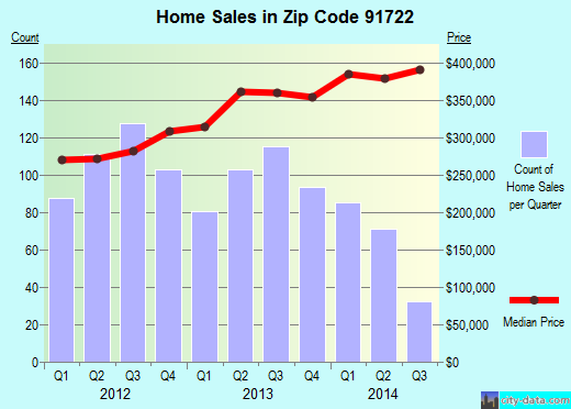 Zip code 91722 (Covina, California) real estate house value trends