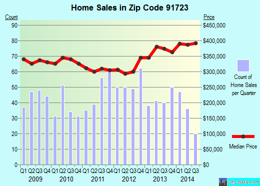 Zip code 91723 (Covina, CA) real estate house value trends