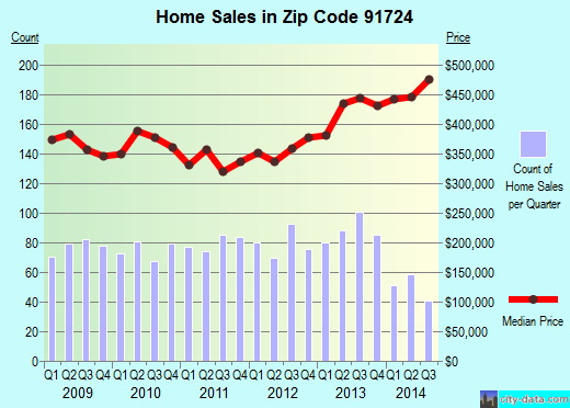 Zip code 91724 (Covina, CA) real estate house value trends