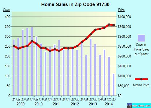 Zip code 91730 (Rancho Cucamonga, California) real estate house value trends