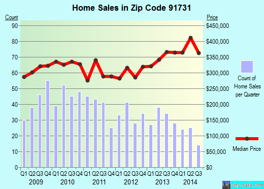 Zip code 91731 (EL MONTE, California) real estate house value trends
