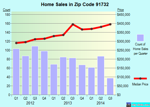 Zip code 91732 (El Monte, California) real estate house value trends
