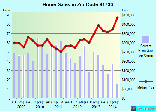 Zip code 91733 (South El Monte, CA) real estate house value trends