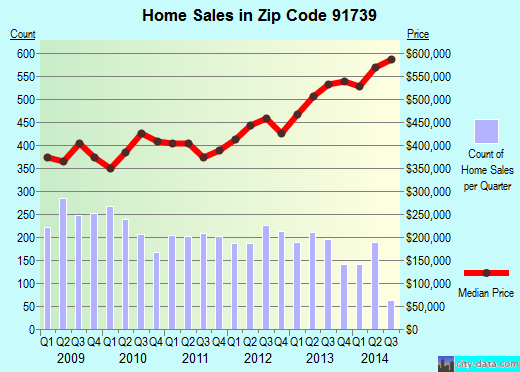 Zip code 91739 (RANCHO CUCAMONGA, California) real estate house value trends