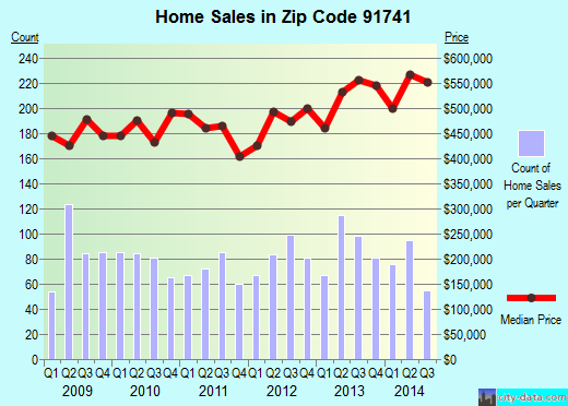 Zip code 91741 (Glendora, CA) real estate house value trends