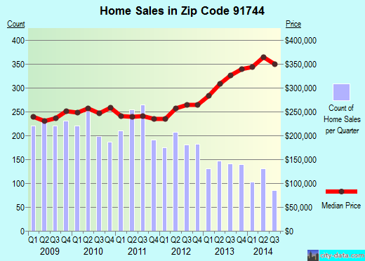 Zip code 91744 (La Puente, California) real estate house value trends