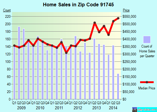 Zip code 91745 (Hacienda Heights, CA) real estate house value trends