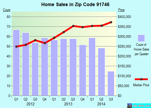 Zip code 91746 (La Puente, CA) real estate house value trends