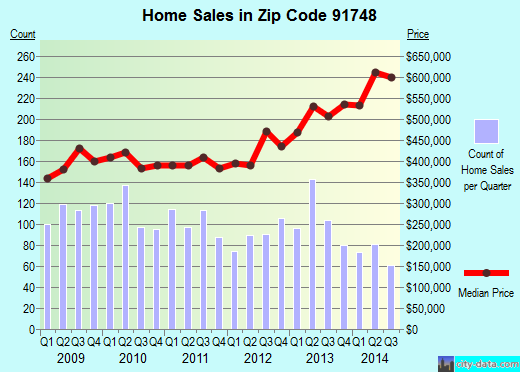 Zip code 91748 (Rowland Heights, CA) real estate house value trends