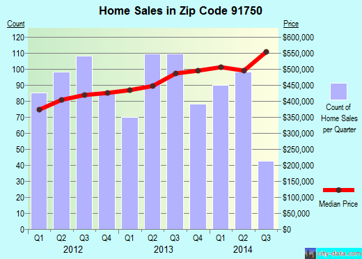 Zip code 91750 (La Verne, California) real estate house value trends
