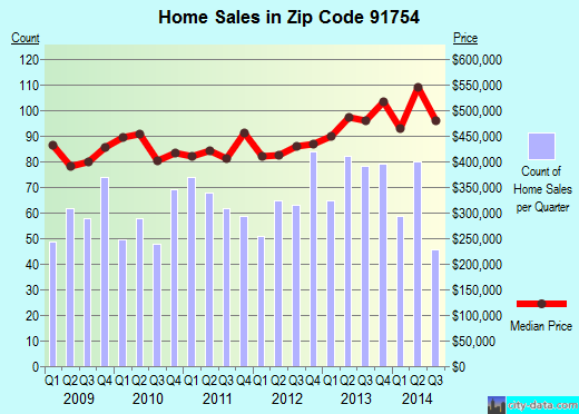 Zip code 91754 (Monterey Park, CA) real estate house value trends