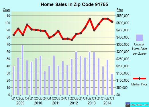 Zip code 91755 (Monterey Park, CA) real estate house value trends