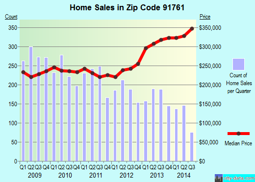 Zip code 91761 (Ontario, California) real estate house value trends