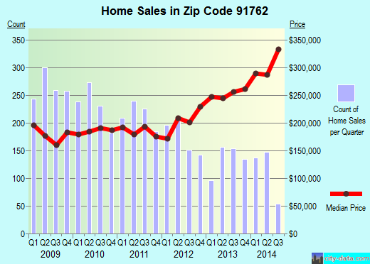 Zip code 91762 (ONTARIO, California) real estate house value trends