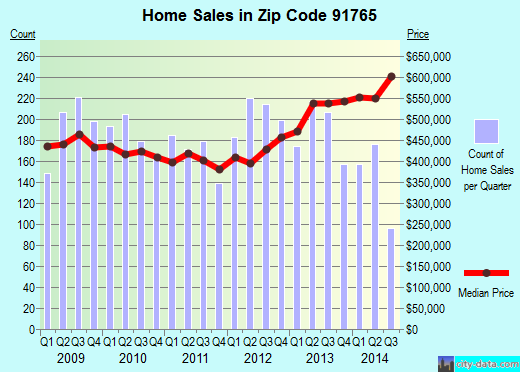 Zip code 91765 (Diamond Bar, CA) real estate house value trends