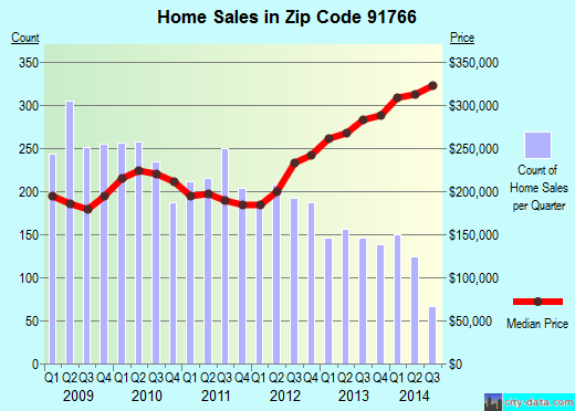 Zip code 91766 (POMONA, California) real estate house value trends