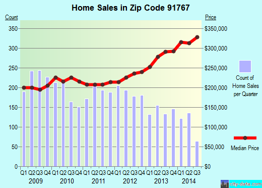 Zip code 91767 (Pomona, CA) real estate house value trends