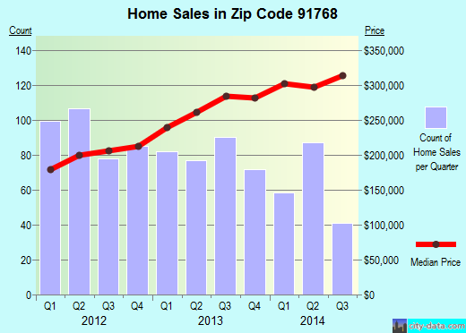 Zip code 91768 (Pomona, CA) real estate house value trends
