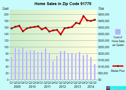 Zip code 91770 (ROSEMEAD, California) real estate house value trends