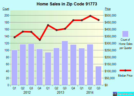 Zip code 91773 (San Dimas, California) real estate house value trends