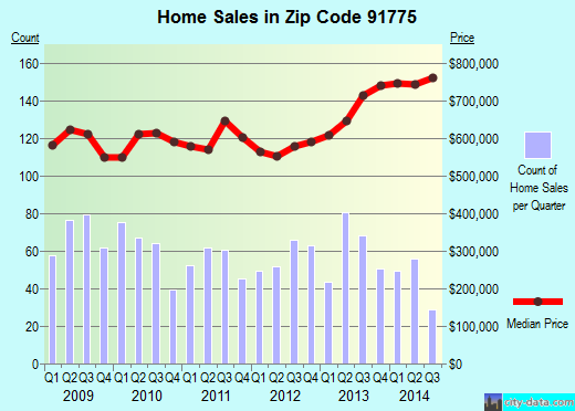 Zip code 91775 (East San Gabriel, California) real estate house value trends