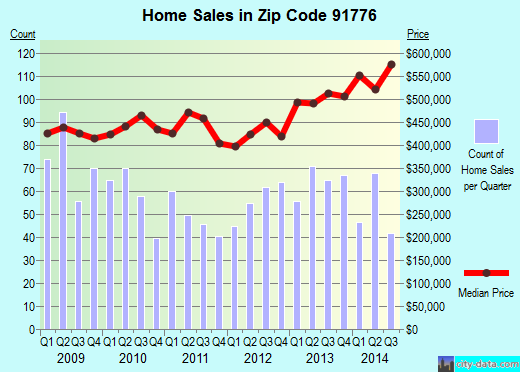 Zip code 91776 (San Gabriel, California) real estate house value trends