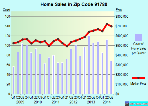 Zip code 91780 (Temple City, CA) real estate house value trends