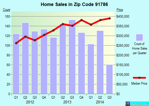 Zip code 91786 (Upland, California) real estate house value trends