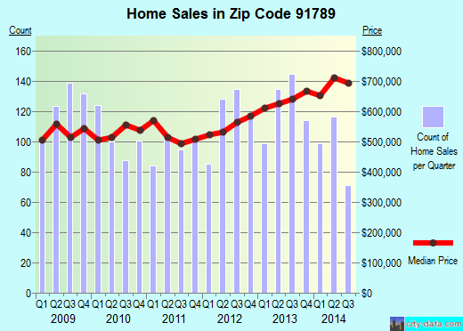 Zip code 91789 (Walnut, California) real estate house value trends