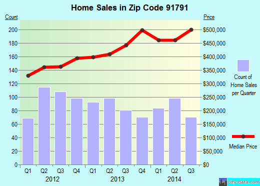 Zip code 91791 (West Covina, California) real estate house value trends