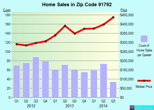 Zip code 91792 (West Covina, CA) real estate house value trends