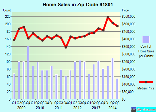 Zip code 91801 (Alhambra, CA) real estate house value trends
