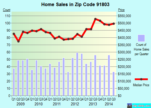 Zip code 91803 (Alhambra, CA) real estate house value trends