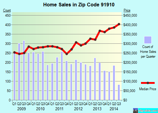 Zip code 91910 (Chula Vista, California) real estate house value trends