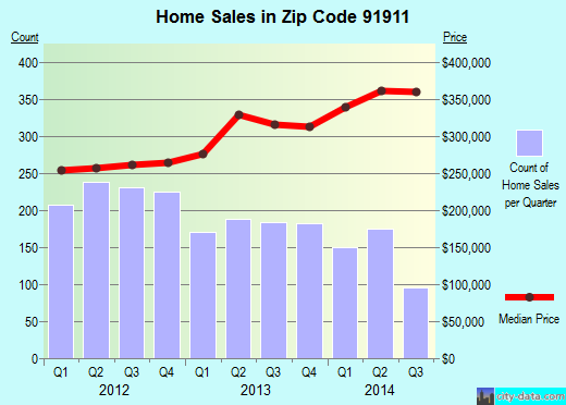 Zip code 91911 (Chula Vista, California) real estate house value trends
