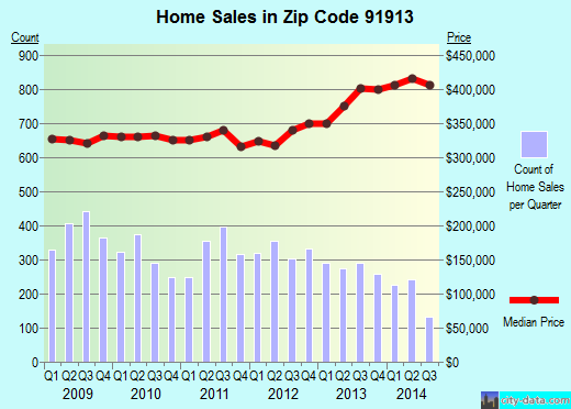 Zip code 91913 (Chula Vista, California) real estate house value trends