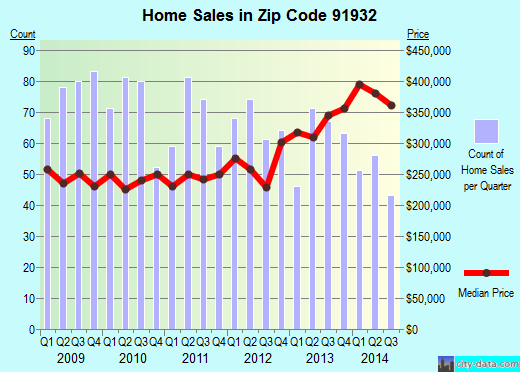 Zip code 91932 (Imperial Beach, California) real estate house value trends