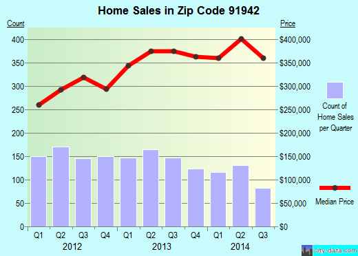 Zip code 91942 (La Mesa, California) real estate house value trends