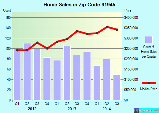 Zip code 91945 (Lemon Grove, California) real estate house value trends