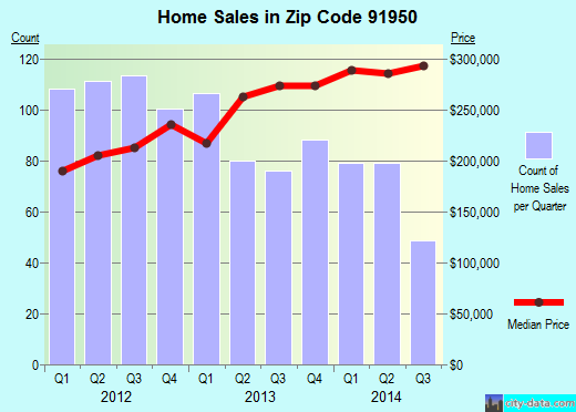 Zip code 91950 (National City, California) real estate house value trends