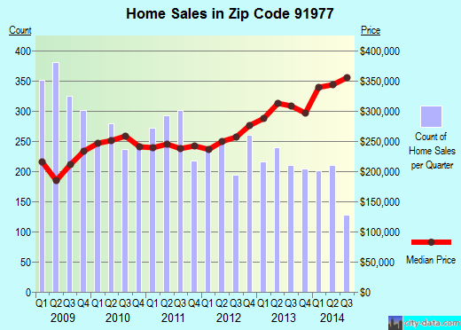 Zip code 91977 (La Presa, California) real estate house value trends
