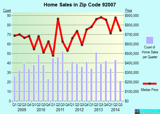 Zip code 92007 (CARDIFF BY THE SEA, California) real estate house value trends