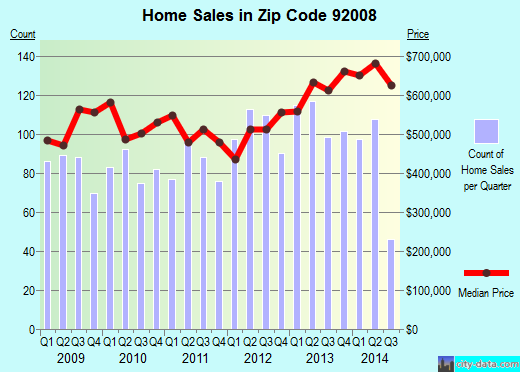 Zip code 92008 (Carlsbad, California) real estate house value trends