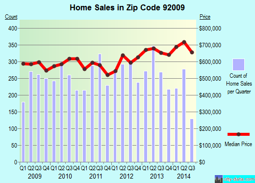 Zip code 92009 (Carlsbad, California) real estate house value trends