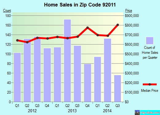 Zip code 92011 (CARLSBAD, California) real estate house value trends