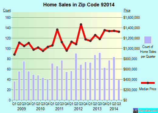 Zip code 92014 (San Diego, California) real estate house value trends