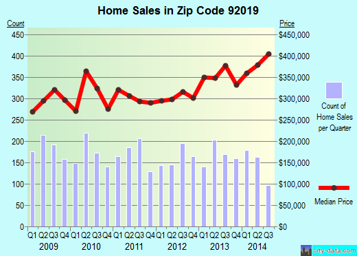 Zip code 92019 (Rancho San Diego, California) real estate house value trends